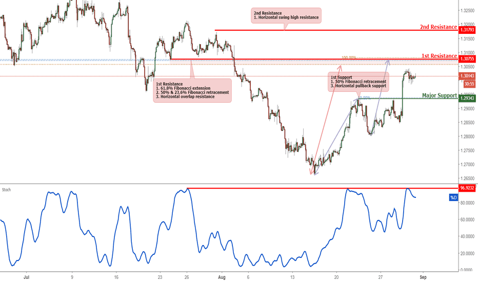 GBPUSD: GBPUSD Approaching Resistance, Potential For A Reversal