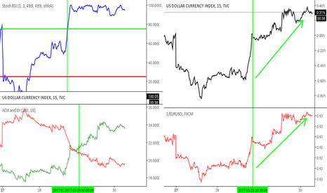 DXY: Base: indice dollar US (DXY) et comparatif: eur/usd