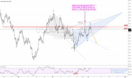 USDOLLAR: #USDollar Draws Wolfe Wave; Eyes 1-4 Line; Bearish | $DXY $USD