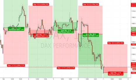 DAX: DAX Handelssystem - Short