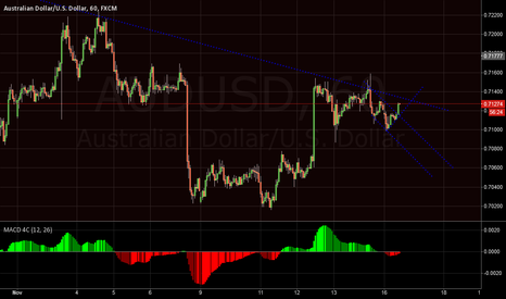 AUDUSD: AUDUSD Breaking Short Term Trend Line