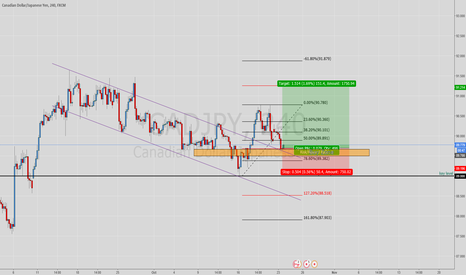 CADJPY: CadJpy long from key level retest and rejection
