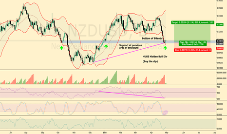 NZDUSD: NZD / USD Hidden Bullish Divergence