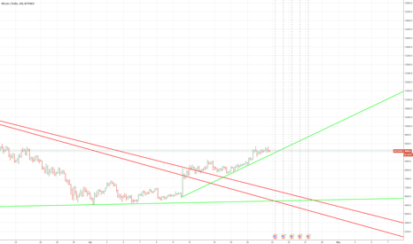 BTCUSD: BTC-LONG AS LONG AS THE GREEN LINE IS HOLDING AS SUPPORT