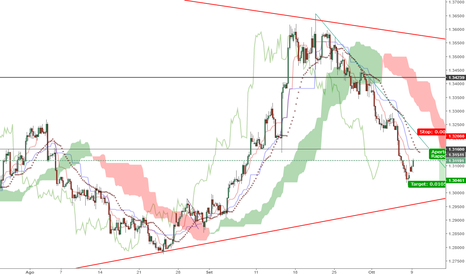GBPUSD: CABLE pending order