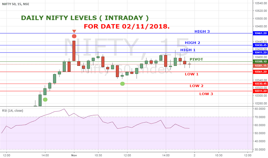 NIFTY: NIFTY HIGH LOW LEVELS FOR 2 NOV 18