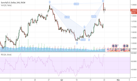 EURUSD: EURUSD - 4H – BEARISH BAT formation COMPLETED!