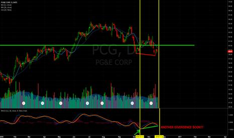 PCG: PCG looking bullish