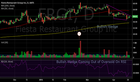 FRGI: Fiesta Restaurant Group Stock Wedge Coming Off Oversold RSI