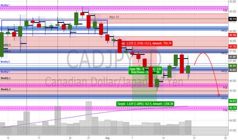 CADJPY: Week 34: CADJPY - Bear Biased
