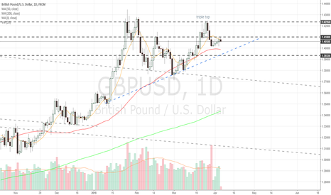 GBPUSD: Daily remains below 8 ma
