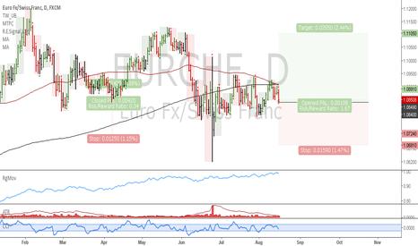 EURCHF: EURCHF: Wide stop loss long
