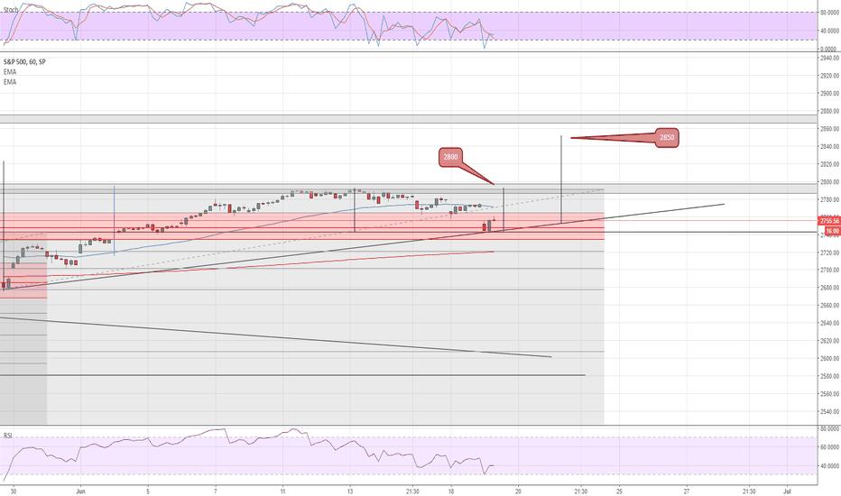 SPX: Proyección alcista de S&P 500