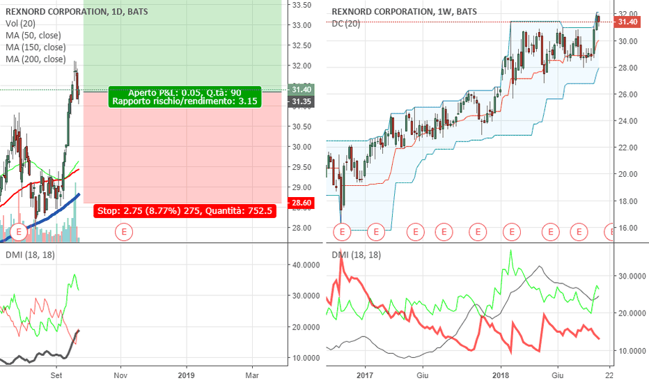 RXN: Rexnord Corporation BUY