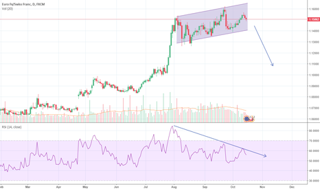 EURCHF: Divergence on Daily