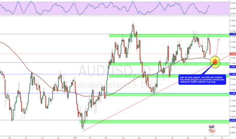 AUDUSD: Potential reversal area to take a swing long!