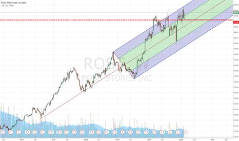 ROST: ROST - holding up despite market meltdown.