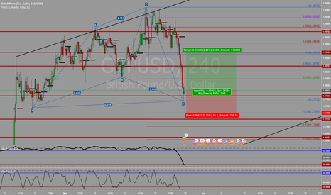 GBPUSD: Bullish Cypher Completion