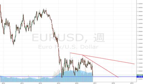 EURUSD: ユーロドル このドル高でも割れていないライン