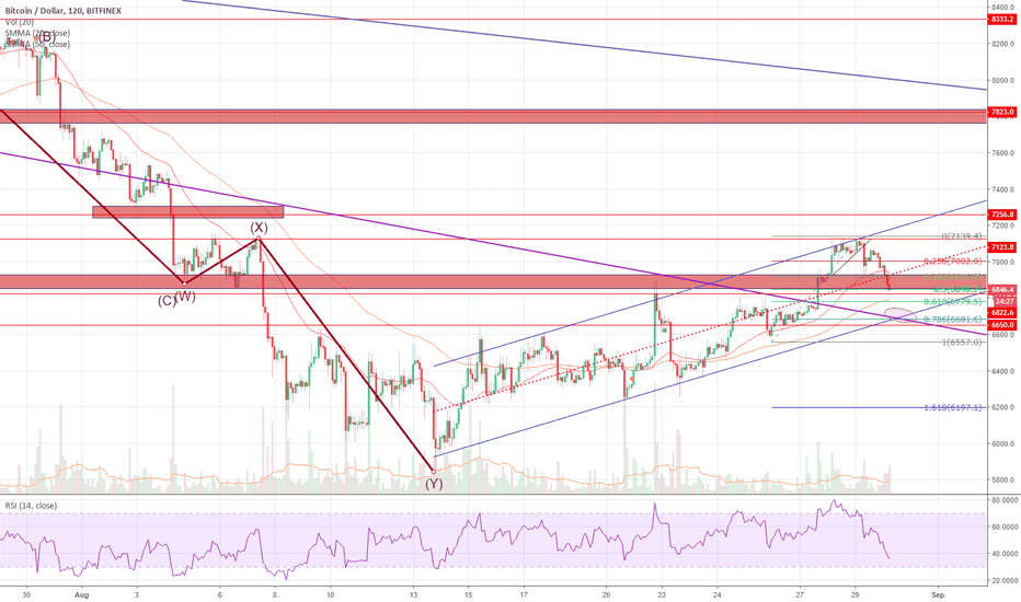 BTCUSD: BTC in the uptrend channel, dropping to 6700 and still OKAY!