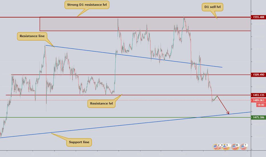 XAUUSD Chart – Gold Spot US Dollar Price — TradingView
