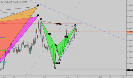 EURGBP: EURGBP ANOTHER OPPORTUNITY TO RIDE THE TREND