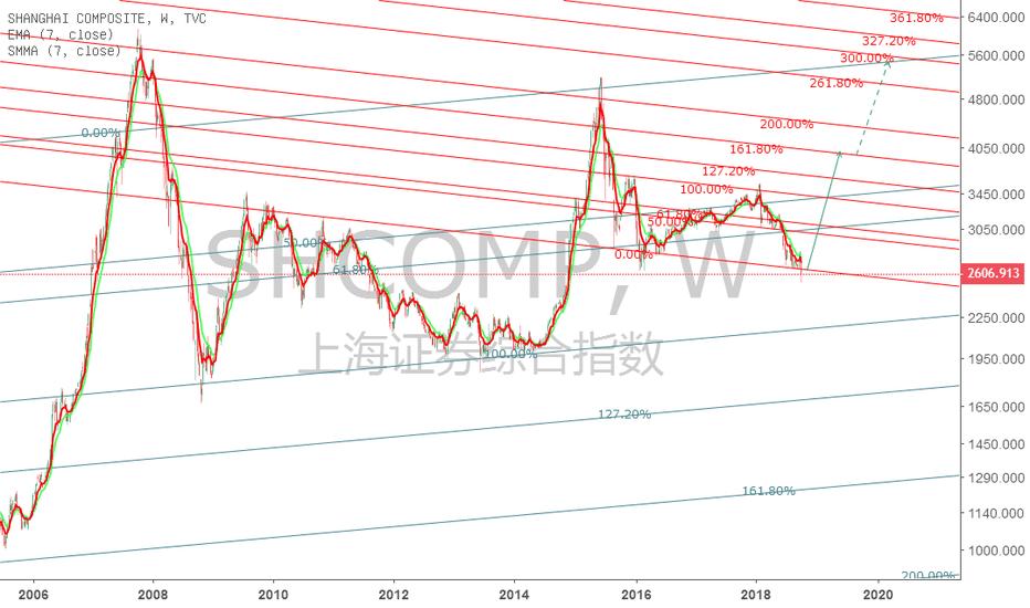 SHCOMP: A股上4000是大概率。继续往上的确定性机会并不大,就看19年底能涨到哪了