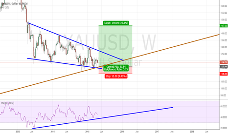 XAUUSD: A good time to buy?