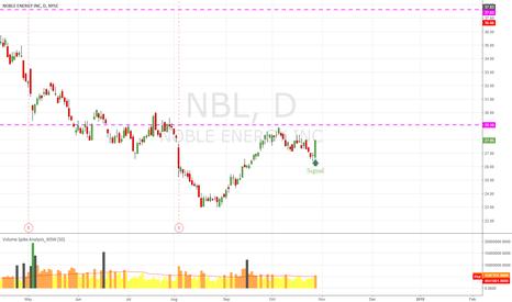 NBL: NBL Candle Signal