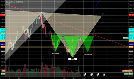 BTCUSDT: Do we need one more little shoulder to make the BIG ONE?