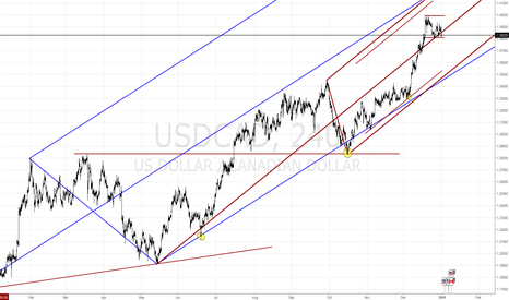 USDCAD: USD/CAD - Market Structure 4h