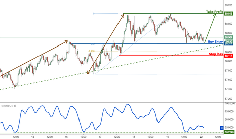 AUDJPY: AUDJPY profit target reached perfectly, prepare for a bounce