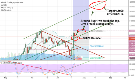 BTCUSD: Bitcoin Bulls are amped! Back into bull channel! $4000 Target!