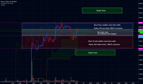 BTCUSD: Working out future trade entries and targets