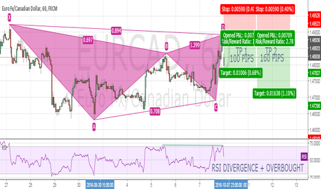 EURCAD: GARTLEY PATTERN ON EURCAD - SHORT SETUP