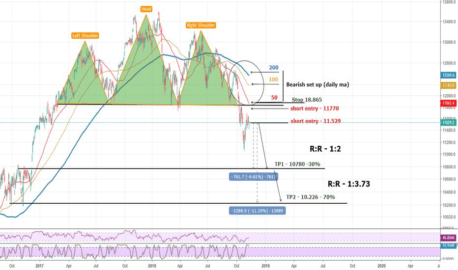 DEU30: DAX - German Stock Index is going down