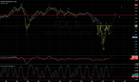 FCX: FCX long term