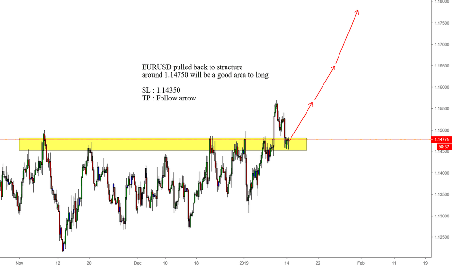 EURUSD: EURUSD pulled back to structure