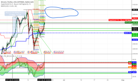 BTCUSD: Rise in Price to 3000 resistance
