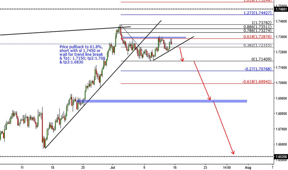 EURNZD: Trade56: EURNZD - Short Opportunity @ 61.8%