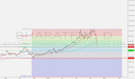BHARATFIN: Buy for long term