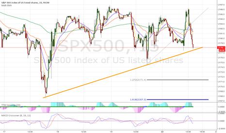 SPX500: Trendline Break