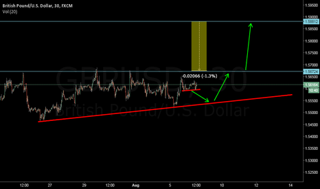 GBPUSD: to be or not to be