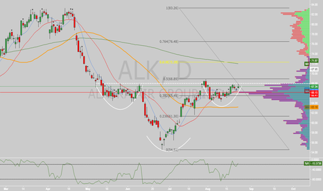 ALK: $ALK inverted head & shoulders
