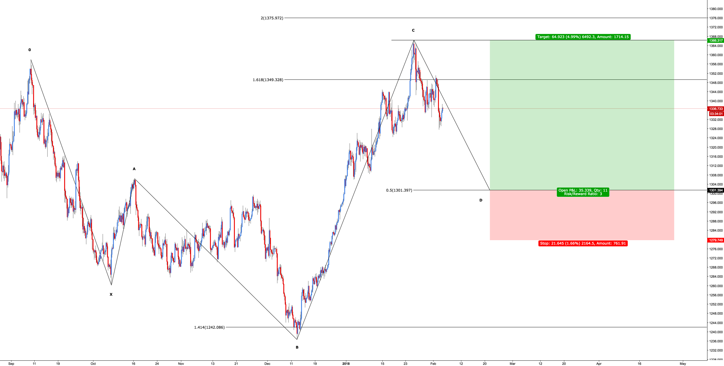 XAU/USD - Bullish 5-0