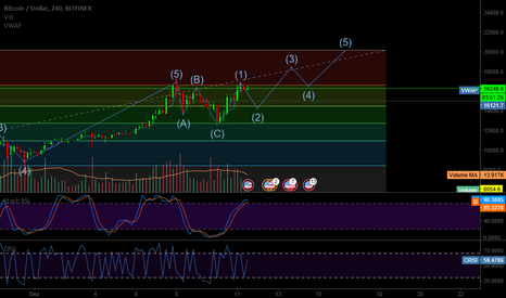BTCUSD: BTC onda 2? It's look like my friend!