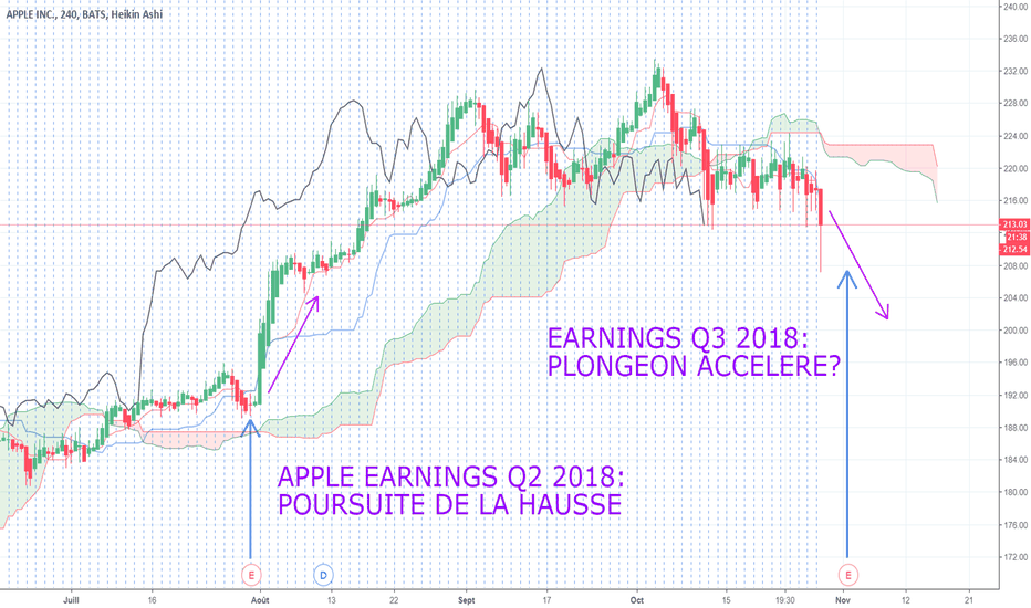 AAPL: APPLE : 1ER NOVEMBRE, PUBLICATIONS. WARNING !