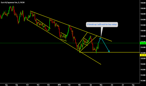 EURJPY: Another short setup forming