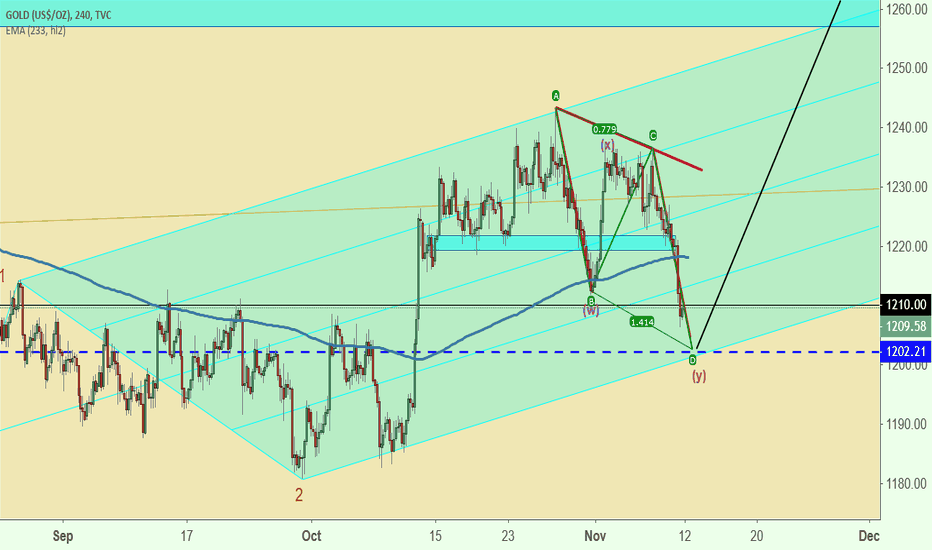 GOLD: Gold AB = CD setup
