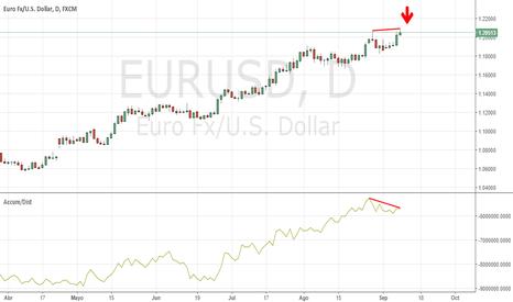 EURUSD: Divergencia negativa en A/D, gráfico diario.